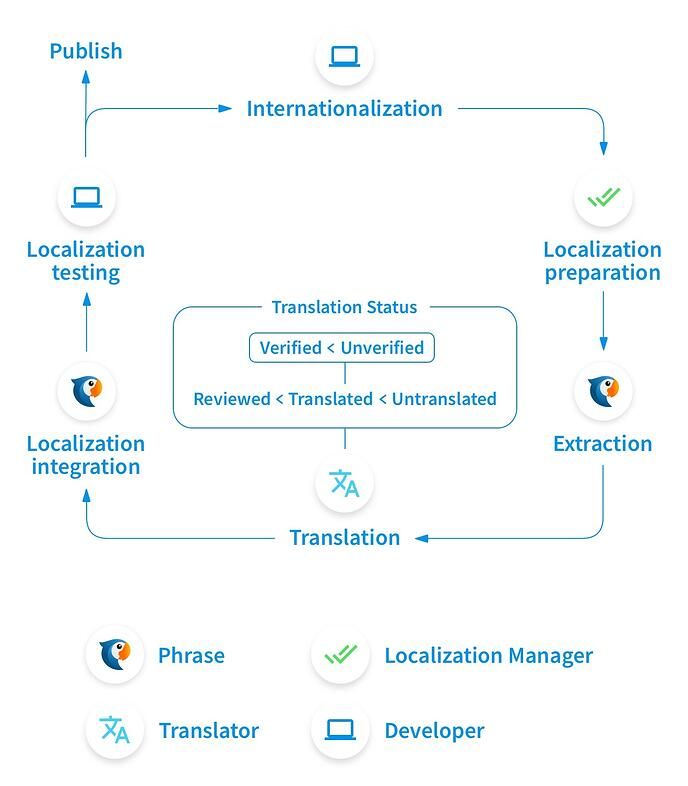 The localization workflow in Phrase
